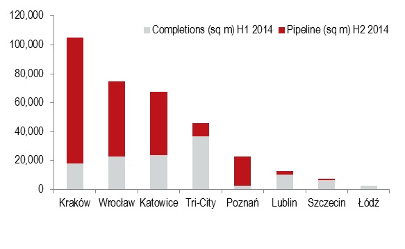 Completions and pipeline in major office markets outside Warsaw