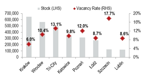 stock and vacancy rate outside Warsaw